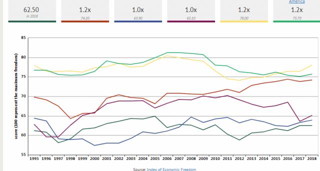 Perché l'economia italiana non riesce a crescere?